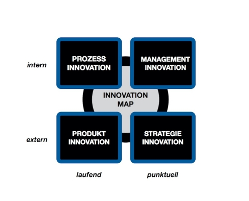 Scheuss Innovation Map